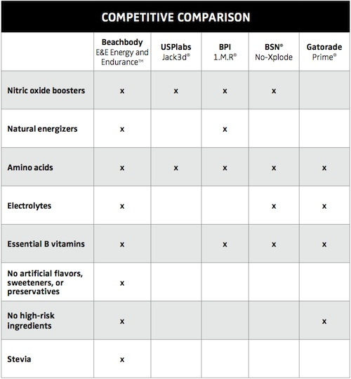 P90X Pre-Workout Drink Comparison