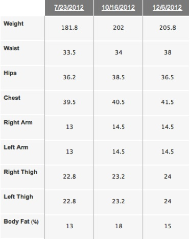 Body Beast Before & After Measurements