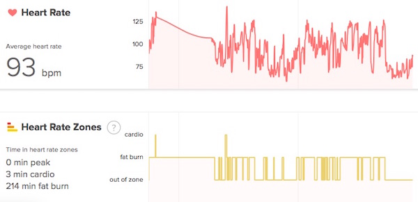 Fitbit Charge HR Pipe Bursting Data