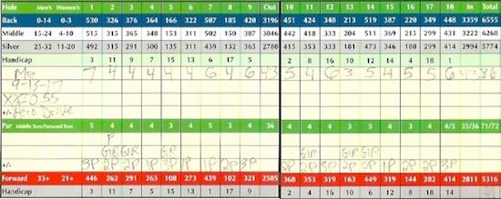 XXIO Aero Drive Score