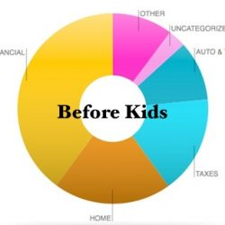 Finances Before Kids