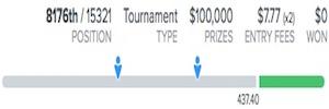 2018 Travelers Championship FanDuel Fantasy Golf Results