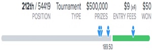 2018 US Open FanDuel Fantasy Golf Results