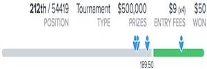 2018 US Open FanDuel Fantasy Golf Results