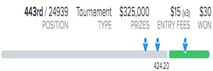 2018 PGA Championship FanDuel Fantasy Golf Results
