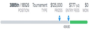 2018 WGC Bridgestone Invitational FanDuel Fantasy Golf Results
