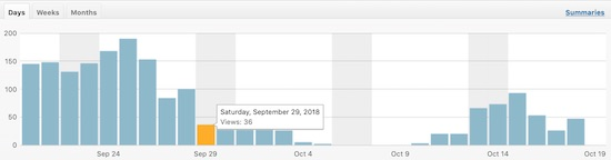 Blog Traffic Before And After Hack